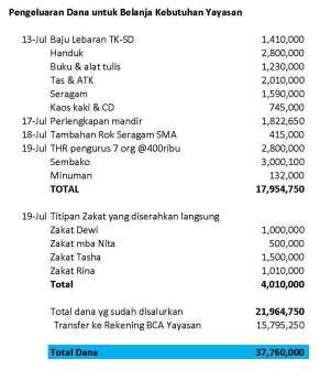 Hitungan Dana Buka Puasa LM & Anak Yatim 2014